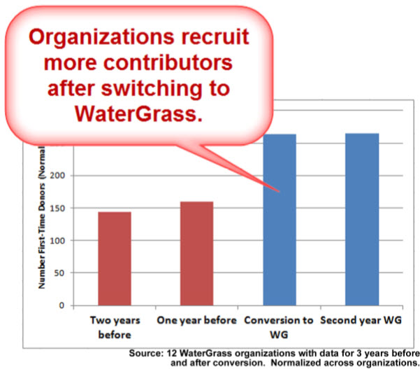 WG Orgs Grow More